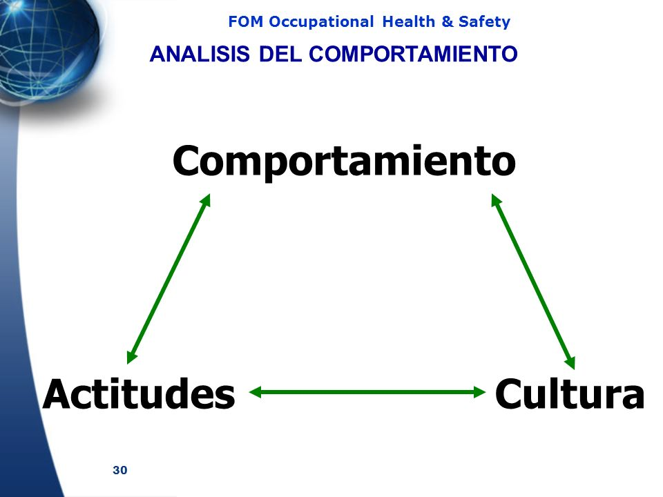 30 FOM Occupational Health & Safety Comportamiento Actitudes Cultura ANALISIS DEL COMPORTAMIENTO