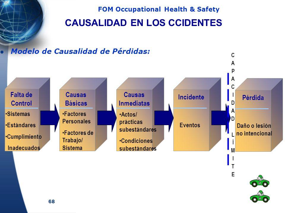 68 FOM Occupational Health & Safety Modelo de Causalidad de Pérdidas: Falta de Control Sistemas Estándares Cumplimiento Inadecuados Causas Básicas Factores Personales Factores de Trabajo/ Sistema Actos/ prácticas subestándares Condiciones subestándares Causas Inmediatas Eventos Incidente Daño o lesión no intencional Pérdida CAPACIDADLÍMITECAPACIDADLÍMITE CAUSALIDAD EN LOS CCIDENTES