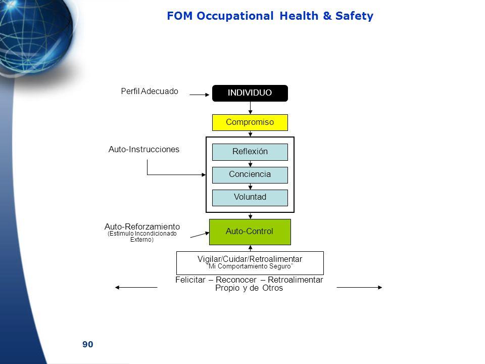 90 FOM Occupational Health & Safety INDIVIDUO Perfil Adecuado Compromiso Reflexión Conciencia Voluntad Auto-Instrucciones Auto-Control Vigilar/Cuidar/
