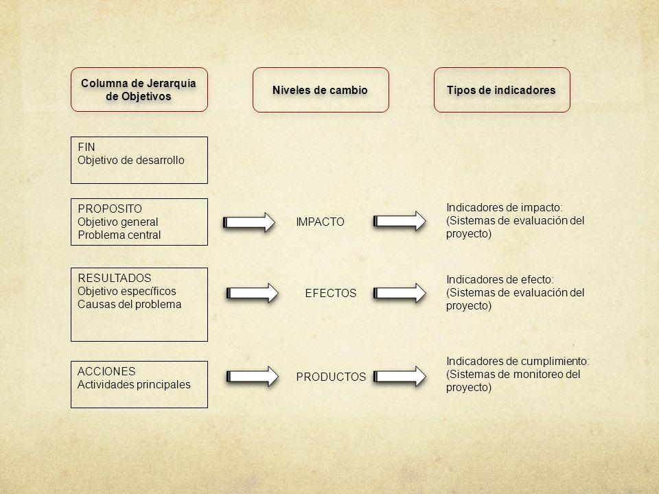 FIN Objetivo de desarrollo Columna de Jerarquía de Objetivos Niveles de cambio Tipos de indicadores PROPOSITO Objetivo general Problema central IMPACT