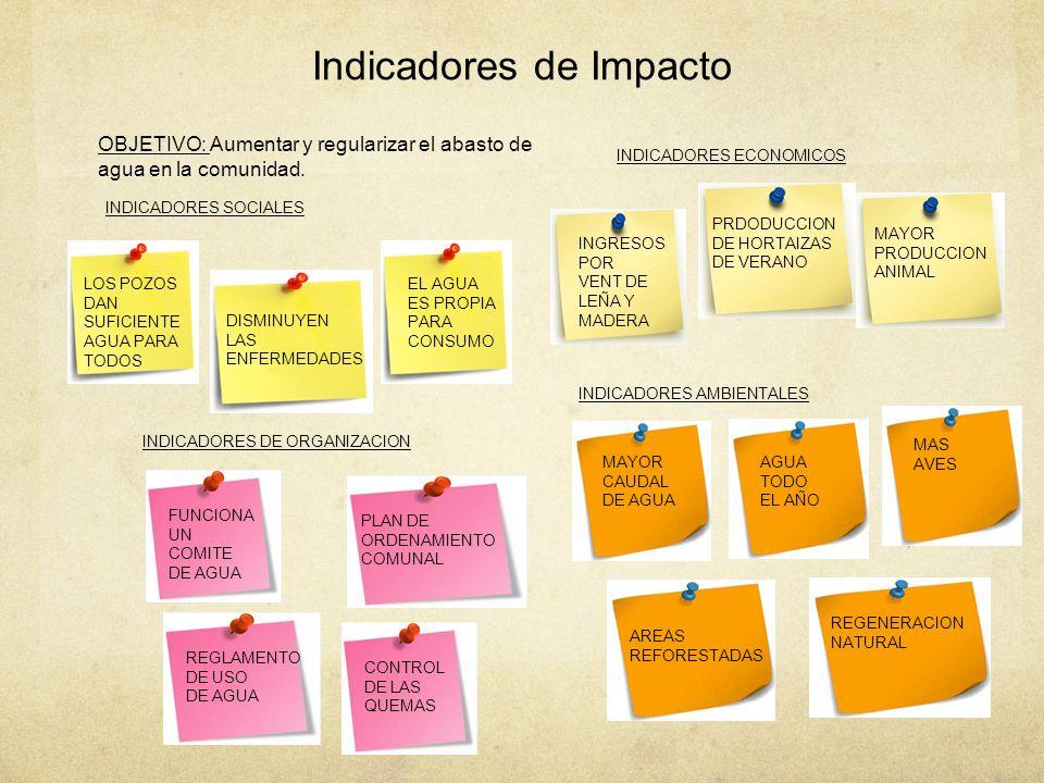 Indicadores de Impacto LOS POZOS DAN SUFICIENTE AGUA PARA TODOS EL AGUA ES PROPIA PARA CONSUMO DISMINUYEN LAS ENFERMEDADES INDICADORES SOCIALES INGRES