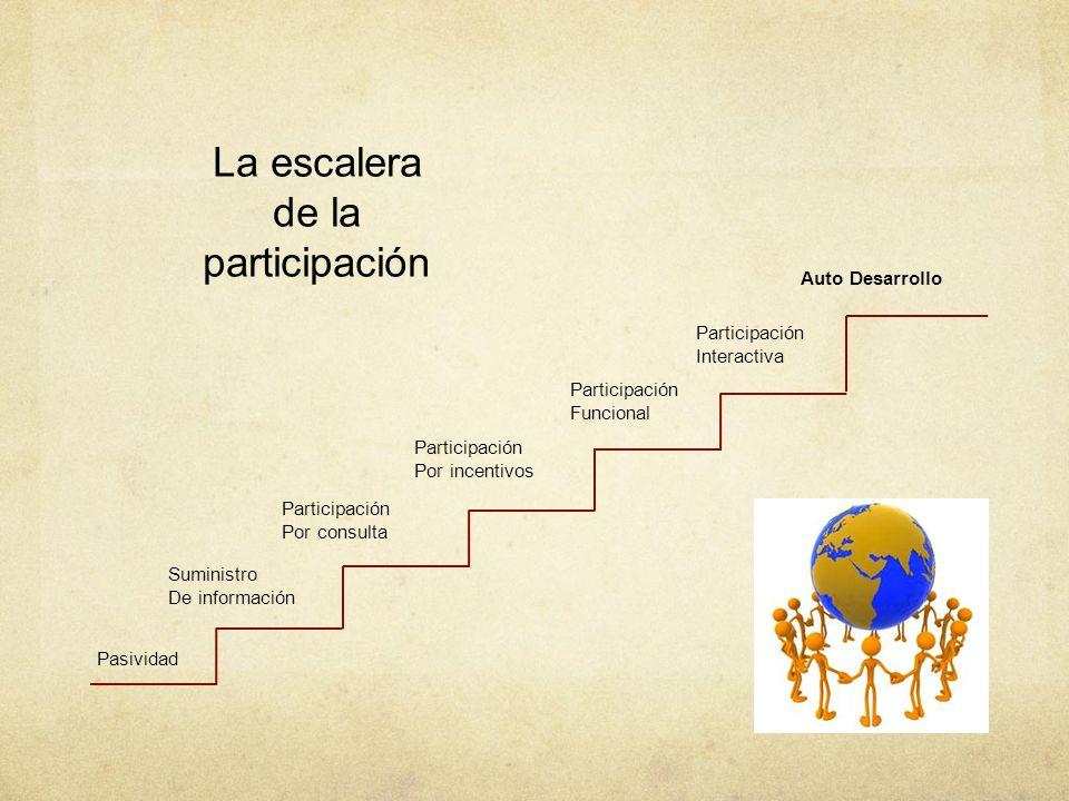 La escalera de la participación Pasividad Suministro De información Participación Por consulta Participación Por incentivos Participación Funcional Pa