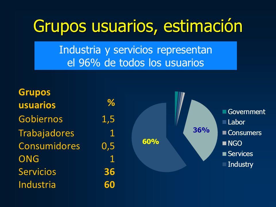 Grupos usuarios, estimación Industria y servicios representan el 96% de todos los usuarios Grupos usuarios % Gobiernos 1,5 Trabajadores 1 Consumidores 0,5 ONG1 Servicios36 Industria 60 36% 60%