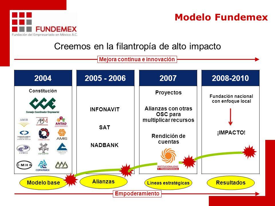 Creemos en la filantropía de alto impacto Modelo base Empoderamiento 20042005 - 200620072008-2010 Constitución Alianzas Líneas estratégicas Resultados Mejora continua e innovación Modelo Fundemex INFONAVIT SAT NADBANK Fundación nacional con enfoque local ¡IMPACTO.