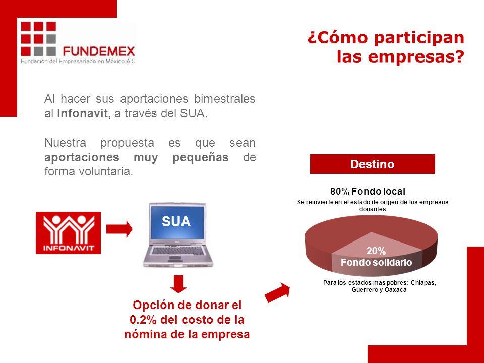 Opción de donar el 0.2% del costo de la nómina de la empresa SUA ¿Cómo participan las empresas? Al hacer sus aportaciones bimestrales al Infonavit, a