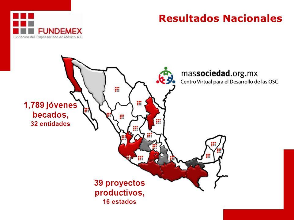 39 proyectos productivos, 16 estados Resultados Nacionales 1,789 jóvenes becados, 32 entidades