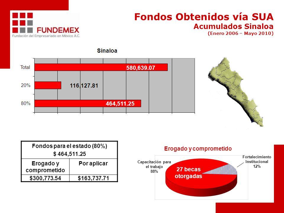 Fondos Obtenidos vía SUA Acumulados Sinaloa (Enero 2006 – Mayo 2010) Fondos para el estado (80%) $ 464,511.25 Erogado y comprometido Por aplicar $300,