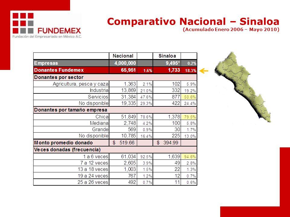 Comparativo Nacional – Sinaloa (Acumulado Enero 2006 – Mayo 2010)