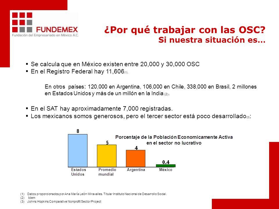 ¿Por qué trabajar con las OSC? Si nuestra situación es… Se calcula que en México existen entre 20,000 y 30,000 OSC En el Registro Federal hay 11,606 (