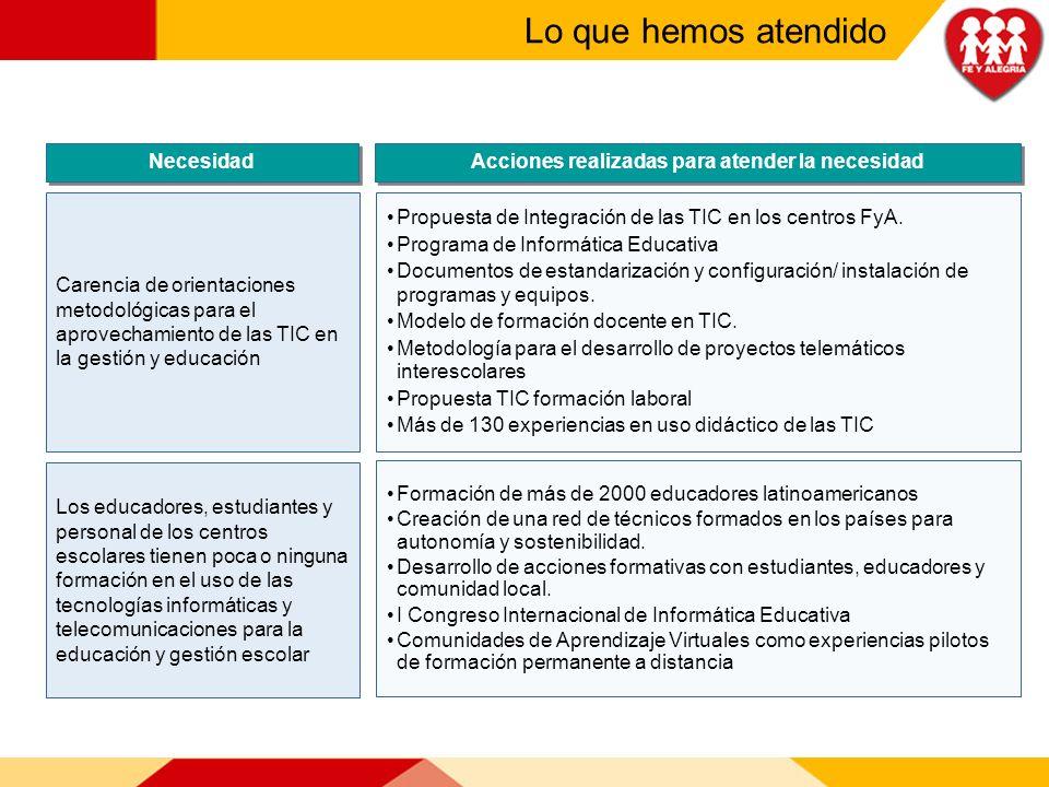 Necesidad Acciones realizadas para atender la necesidad Carencia de orientaciones metodológicas para el aprovechamiento de las TIC en la gestión y edu