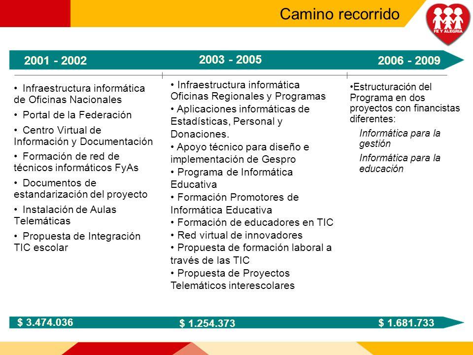 Infraestructura informática de Oficinas Nacionales Portal de la Federación Centro Virtual de Información y Documentación Formación de red de técnicos