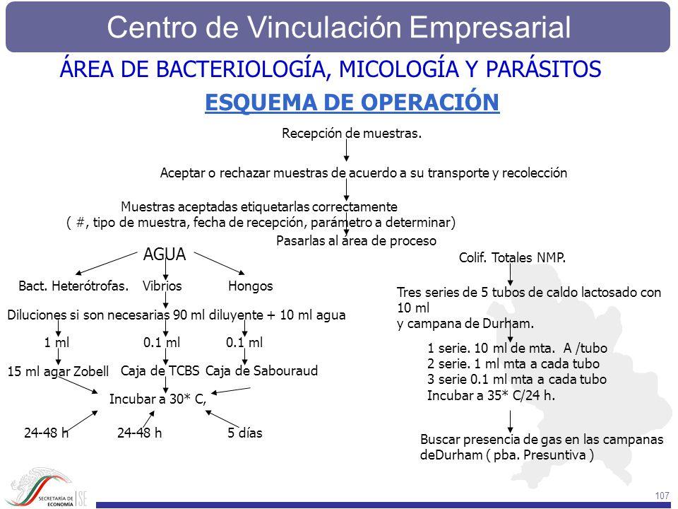 Centro de Vinculación Empresarial 107 ESQUEMA DE OPERACIÓN Recepción de muestras. Aceptar o rechazar muestras de acuerdo a su transporte y recolección
