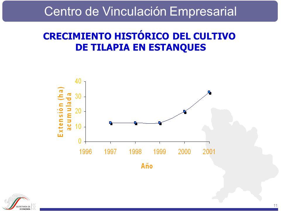 Centro de Vinculación Empresarial 11 CRECIMIENTO HISTÓRICO DEL CULTIVO DE TILAPIA EN ESTANQUES