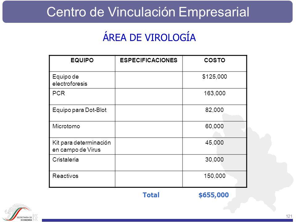 Centro de Vinculación Empresarial 121 EQUIPOESPECIFICACIONESCOSTO Equipo de electroforesis $125,000 PCR163,000 Equipo para Dot-Blot82,000 Microtomo60,