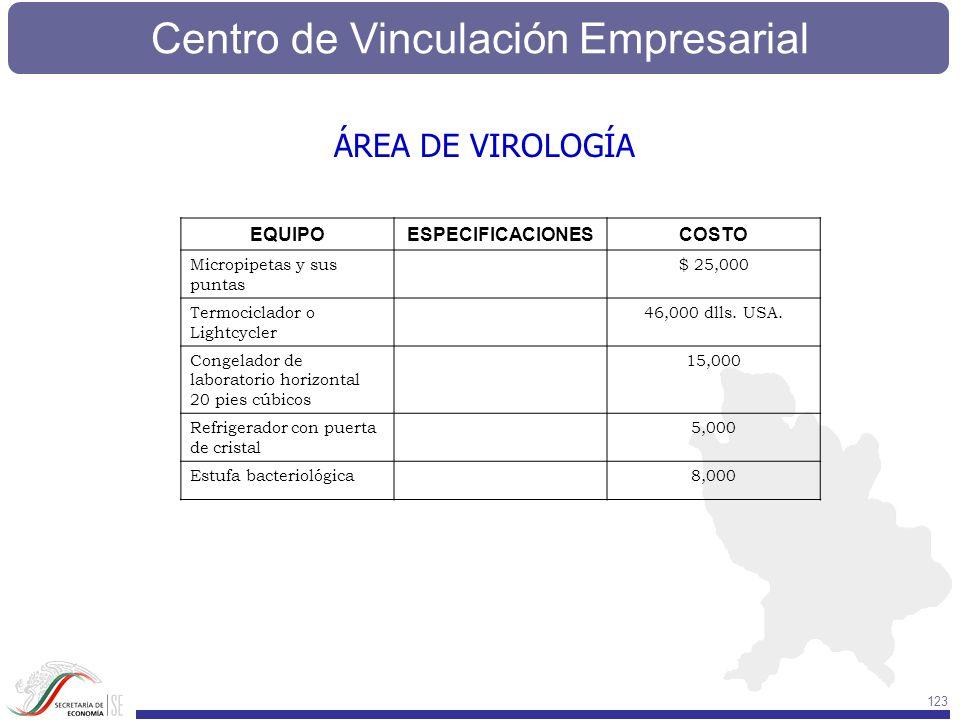 Centro de Vinculación Empresarial 123 ÁREA DE VIROLOGÍA EQUIPOESPECIFICACIONESCOSTO Micropipetas y sus puntas $ 25,000 Termociclador o Lightcycler 46,