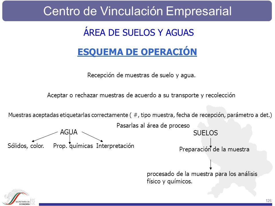 Centro de Vinculación Empresarial 126 ESQUEMA DE OPERACIÓN Recepción de muestras de suelo y agua. Aceptar o rechazar muestras de acuerdo a su transpor