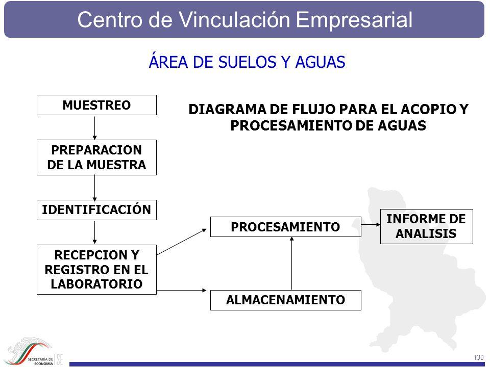 Centro de Vinculación Empresarial 130 DIAGRAMA DE FLUJO PARA EL ACOPIO Y PROCESAMIENTO DE AGUAS MUESTREO PREPARACION DE LA MUESTRA IDENTIFICACIÓN RECE