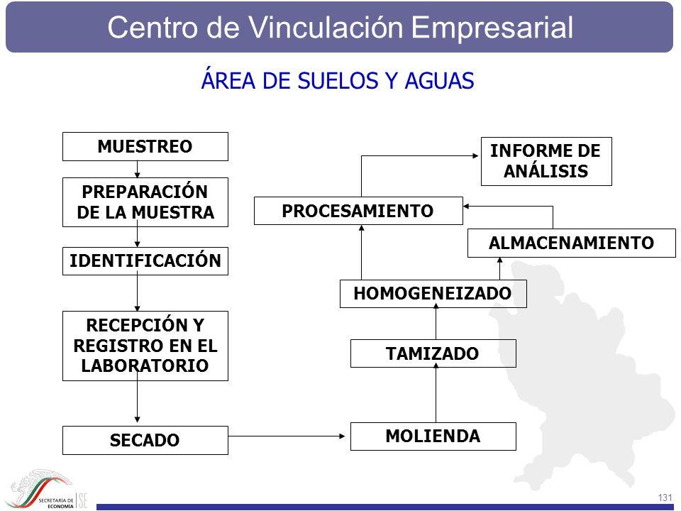 Centro de Vinculación Empresarial 131 MUESTREO PREPARACIÓN DE LA MUESTRA IDENTIFICACIÓN RECEPCIÓN Y REGISTRO EN EL LABORATORIO SECADO MOLIENDA TAMIZAD