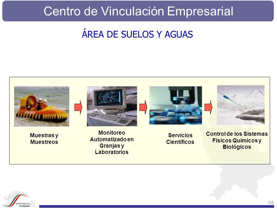Centro de Vinculación Empresarial 133 Monitoreo Automatizado en Granjas y Laboratorios Servicios Científicos Control de los Sistemas Físicos Químicos