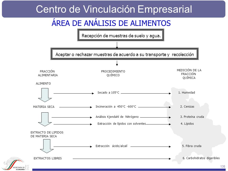 Centro de Vinculación Empresarial 138 ALIMENTO MATERIA SECA EXTRACTO DE LIPIDOS DE MATERIA SECA EXTRACTOS LIBRES 6. Carbohidratos digeribles Recepción