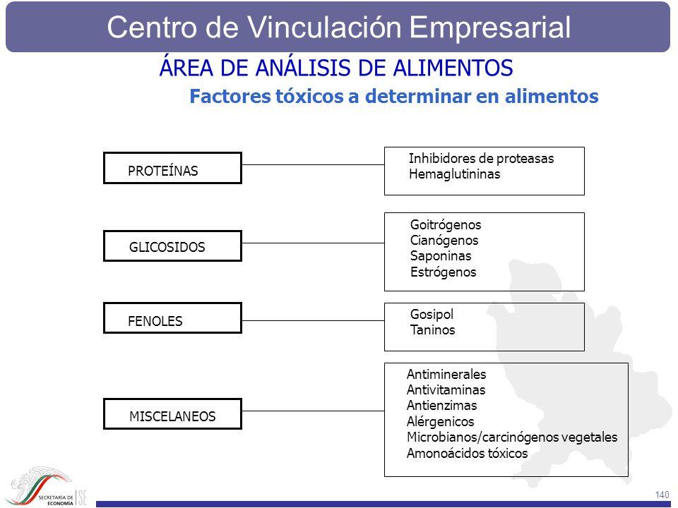 Centro de Vinculación Empresarial 140 Factores tóxicos a determinar en alimentos PROTEÍNAS GLICOSIDOS FENOLES MISCELANEOS Inhibidores de proteasas Hem
