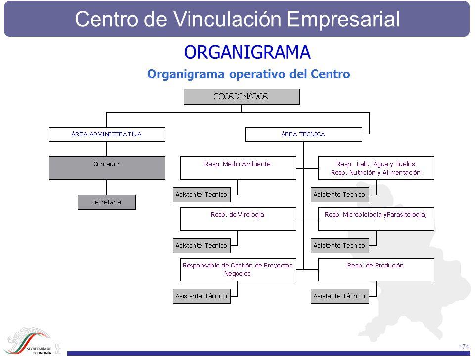 Centro de Vinculación Empresarial 174 ORGANIGRAMA Organigrama operativo del Centro