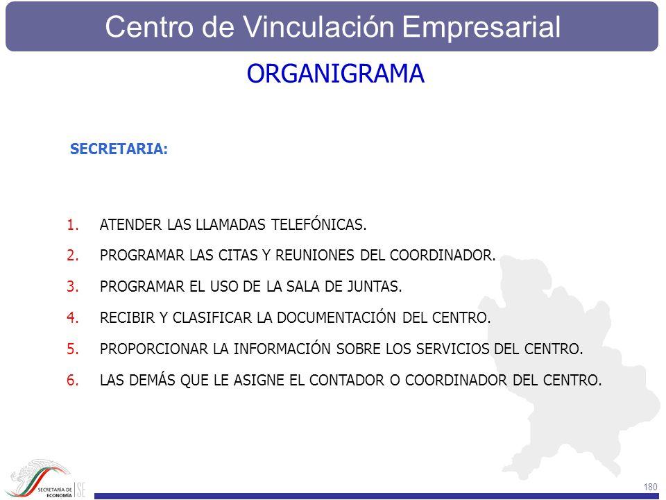 Centro de Vinculación Empresarial 180 SECRETARIA: 1.ATENDER LAS LLAMADAS TELEFÓNICAS. 2.PROGRAMAR LAS CITAS Y REUNIONES DEL COORDINADOR. 3.PROGRAMAR E