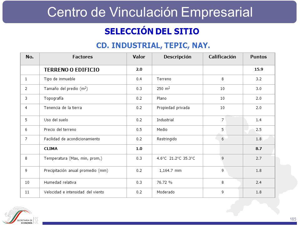 Centro de Vinculación Empresarial 185 No.FactoresValorDescripciónCalificaciónPuntos TERRENO O EDIFICIO 2.0 15.9 1Tipo de inmueble0.4Terreno83.2 2Tamañ