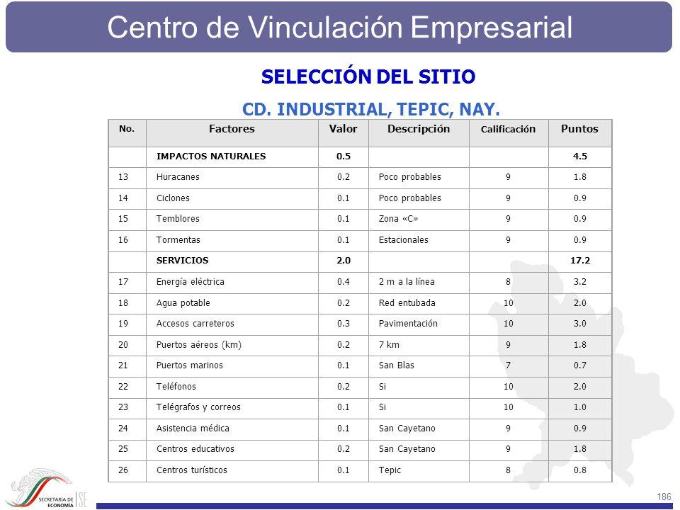 Centro de Vinculación Empresarial 186 No. FactoresValorDescripción Calificació nPuntos IMPACTOS NATURALES0.5 4.5 13Huracanes0.2Poco probables91.8 14Ci