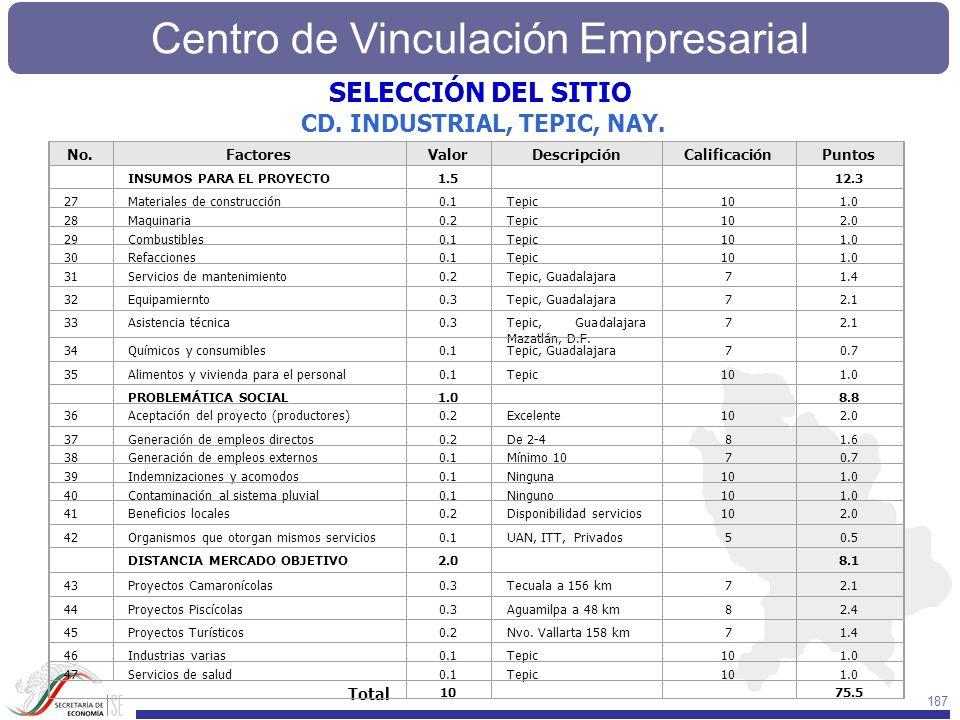 Centro de Vinculación Empresarial 187 No.FactoresValorDescripciónCalificaciónPuntos INSUMOS PARA EL PROYECTO1.5 12.3 27Materiales de construcción0.1Te