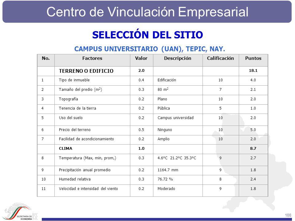 Centro de Vinculación Empresarial 188 No.FactoresValorDescripciónCalificaciónPuntos TERRENO O EDIFICIO 2.0 18.1 1Tipo de inmueble0.4Edificación104.0 2