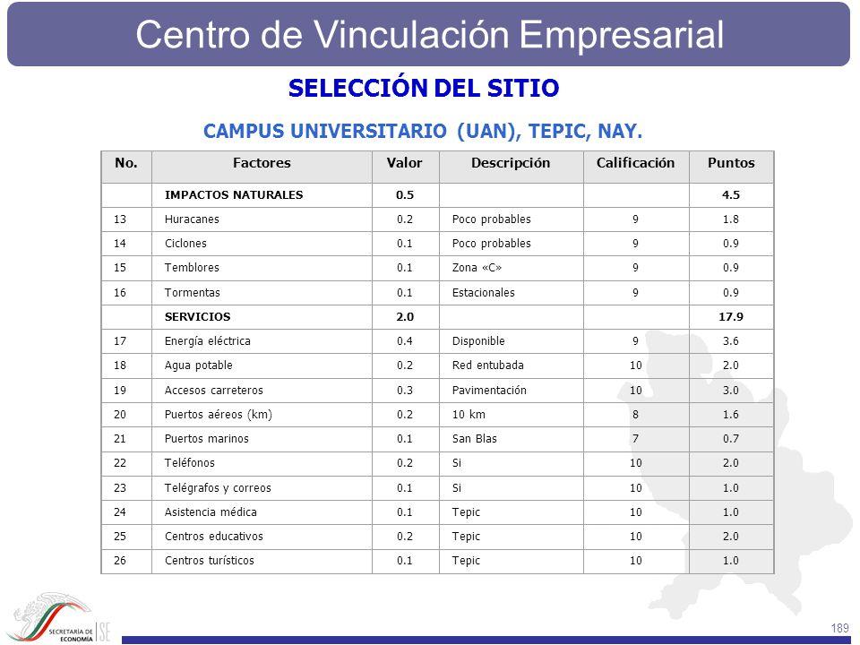 Centro de Vinculación Empresarial 189 No.FactoresValorDescripciónCalificaciónPuntos IMPACTOS NATURALES0.5 4.5 13Huracanes0.2Poco probables91.8 14Ciclo