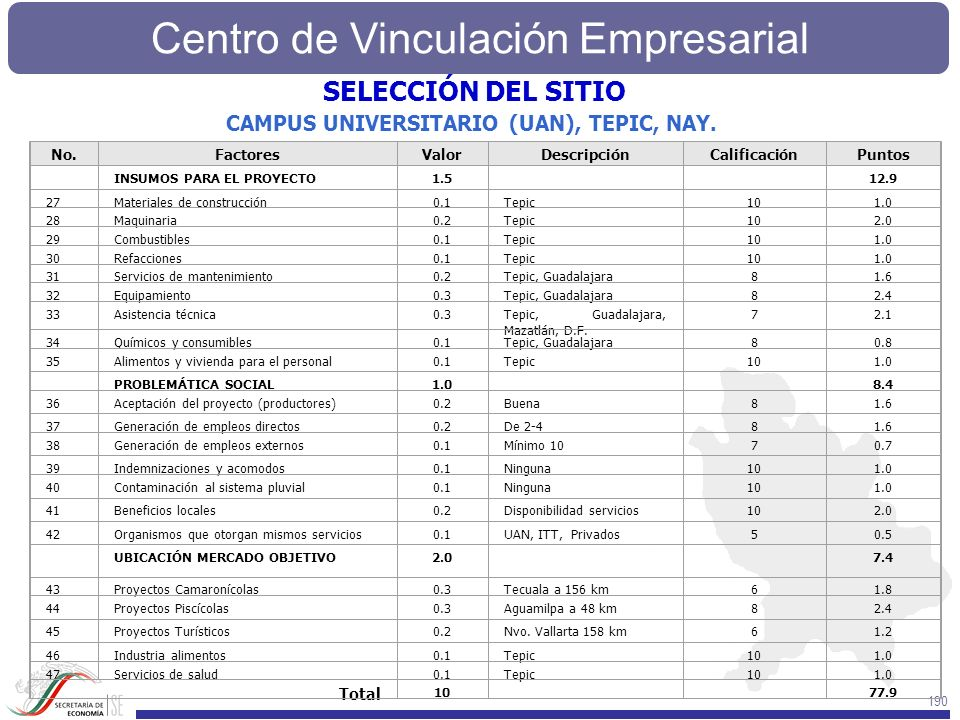 Centro de Vinculación Empresarial 190 No.FactoresValorDescripciónCalificaciónPuntos INSUMOS PARA EL PROYECTO1.5 12.9 27Materiales de construcción0.1Te