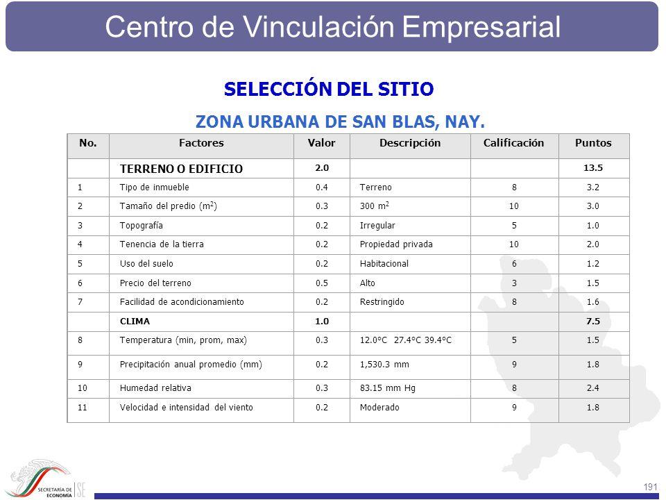 Centro de Vinculación Empresarial 191 No.FactoresValorDescripciónCalificaciónPuntos TERRENO O EDIFICIO 2.0 13.5 1Tipo de inmueble0.4Terreno83.2 2Tamañ