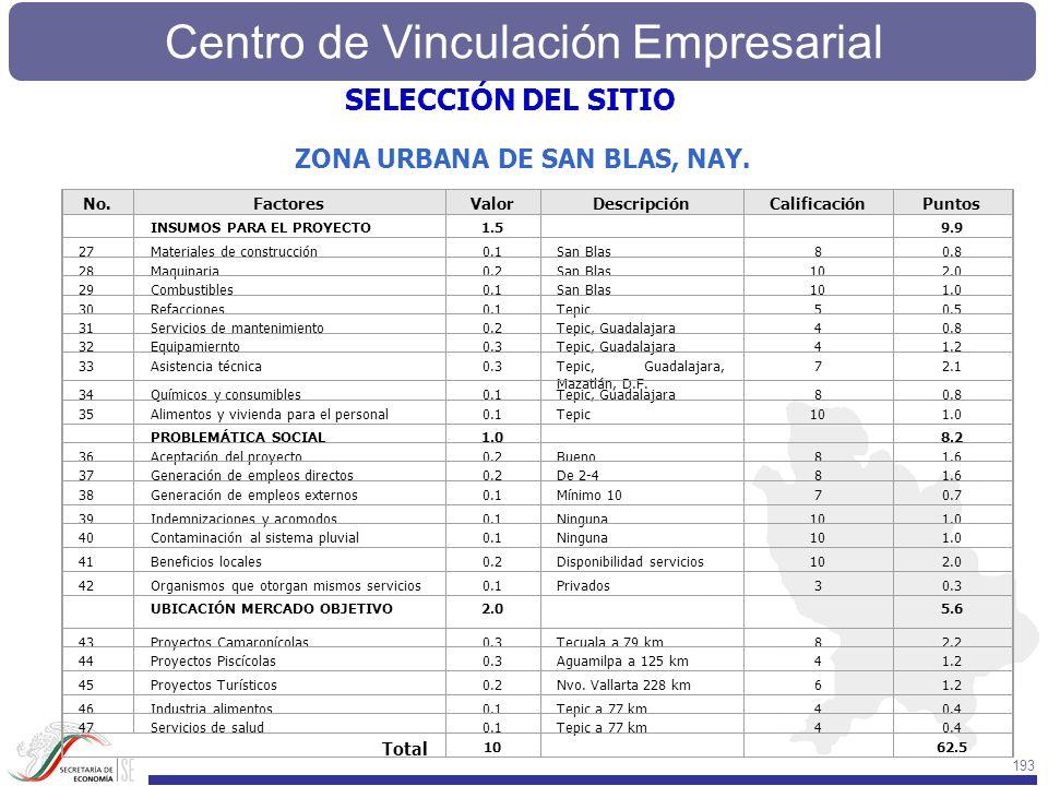 Centro de Vinculación Empresarial 193 No.FactoresValorDescripciónCalificaciónPuntos INSUMOS PARA EL PROYECTO1.5 9.9 27Materiales de construcción0.1San