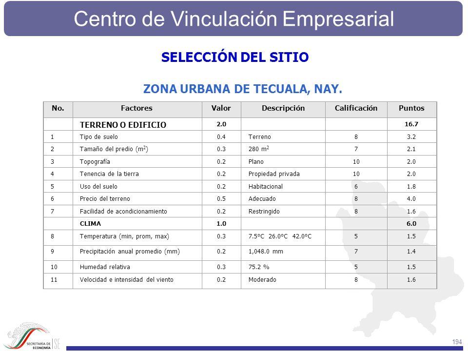 Centro de Vinculación Empresarial 194 No.FactoresValorDescripciónCalificaciónPuntos TERRENO O EDIFICIO 2.0 16.7 1Tipo de suelo0.4Terreno83.2 2Tamaño d