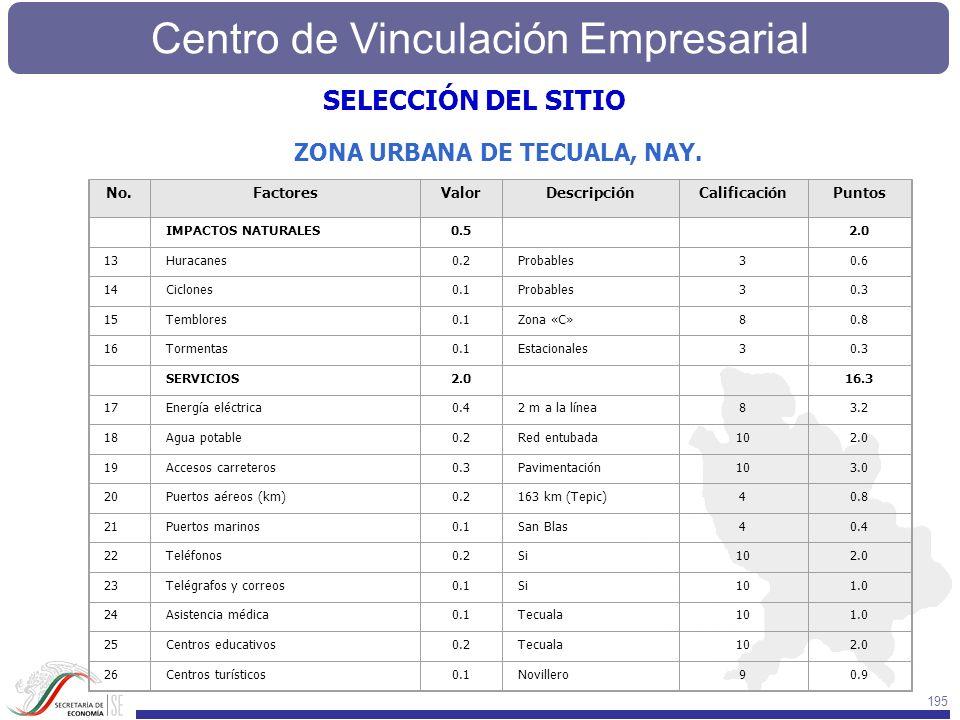 Centro de Vinculación Empresarial 195 No.FactoresValorDescripciónCalificaciónPuntos IMPACTOS NATURALES0.5 2.0 13Huracanes0.2Probables30.6 14Ciclones0.