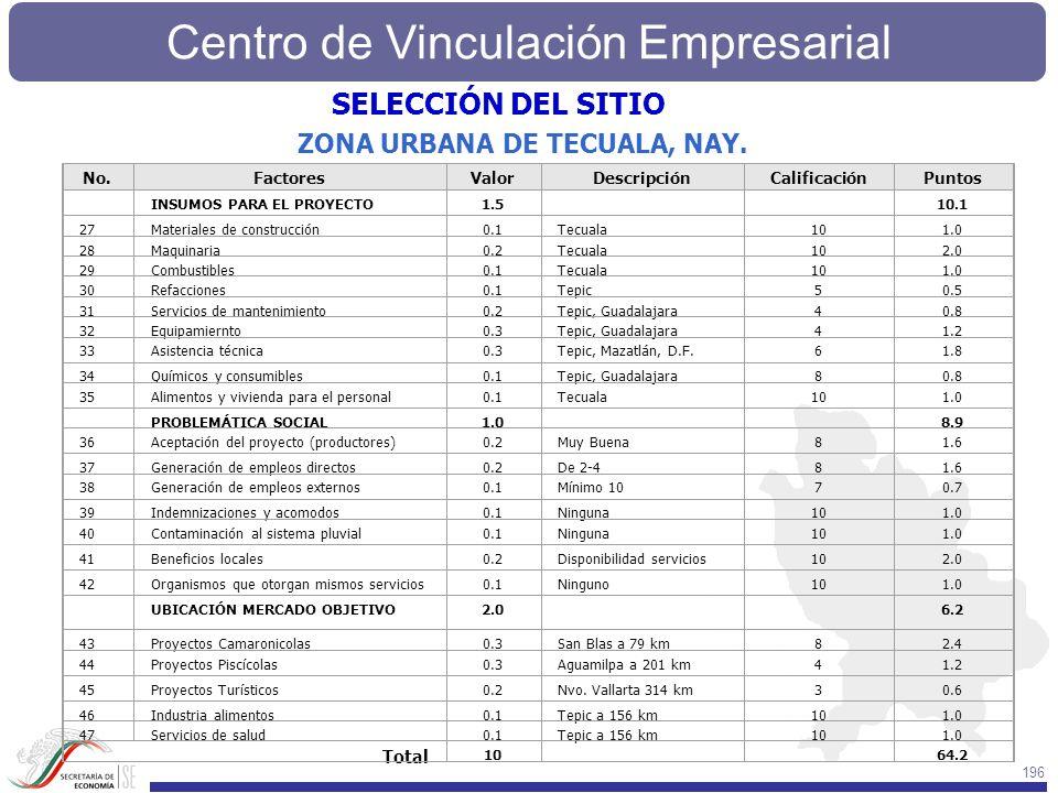 Centro de Vinculación Empresarial 196 No.FactoresValorDescripciónCalificaciónPuntos INSUMOS PARA EL PROYECTO1.5 10.1 27Materiales de construcción0.1Te