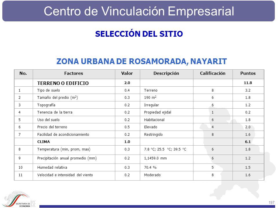 Centro de Vinculación Empresarial 197 SELECCIÓN DEL SITIO ZONA URBANA DE ROSAMORADA, NAYARIT No.FactoresValorDescripciónCalificaciónPuntos TERRENO O E