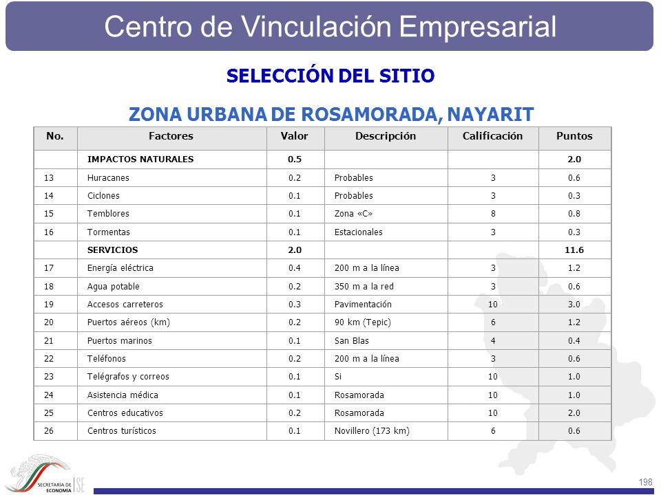 Centro de Vinculación Empresarial 198 No.FactoresValorDescripciónCalificaciónPuntos IMPACTOS NATURALES0.5 2.0 13Huracanes0.2Probables30.6 14Ciclones0.