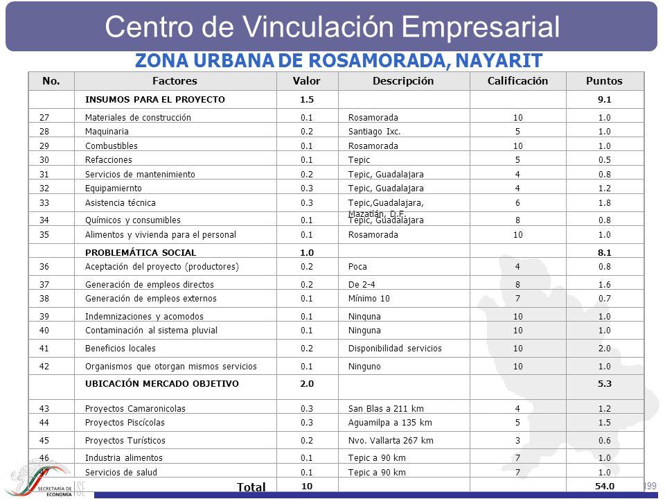 Centro de Vinculación Empresarial 199 No.FactoresValorDescripciónCalificaciónPuntos INSUMOS PARA EL PROYECTO1.5 9.1 27Materiales de construcción0.1Ros