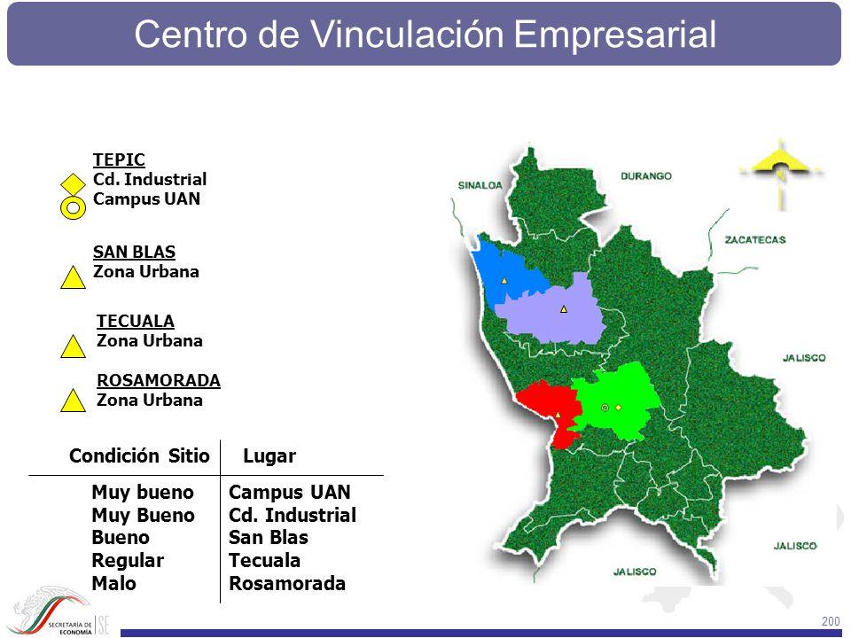 Centro de Vinculación Empresarial 200 Condición SitioLugar Muy bueno Muy Bueno Bueno Regular Malo Campus UAN Cd. Industrial San Blas Tecuala Rosamorad