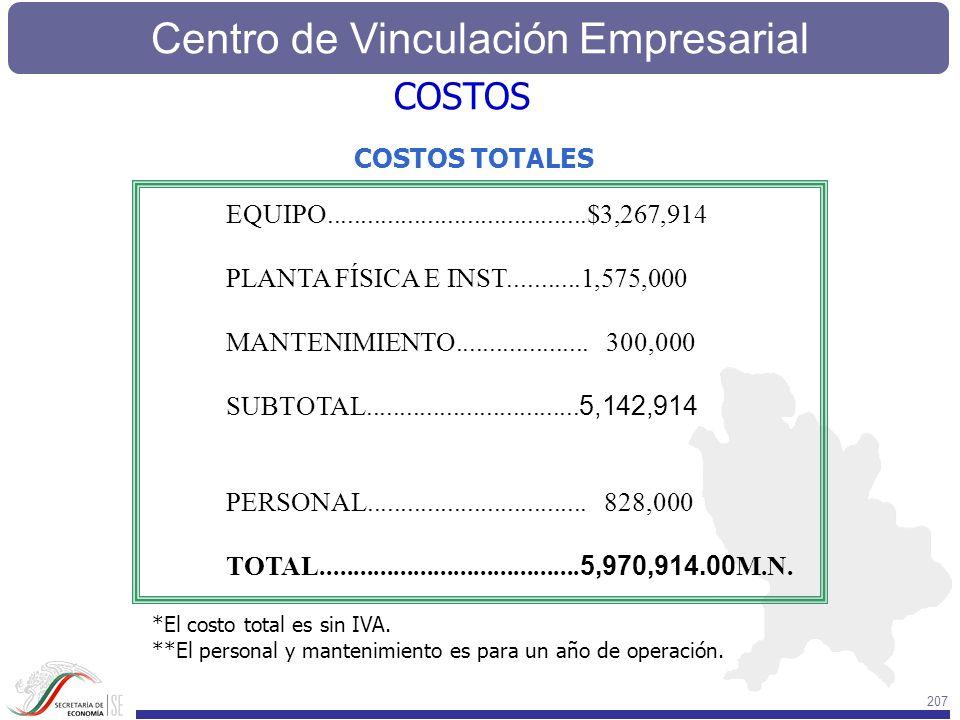 Centro de Vinculación Empresarial 207 COSTOS TOTALES EQUIPO.......................................$3,267,914 PLANTA FÍSICA E INST...........1,575,000