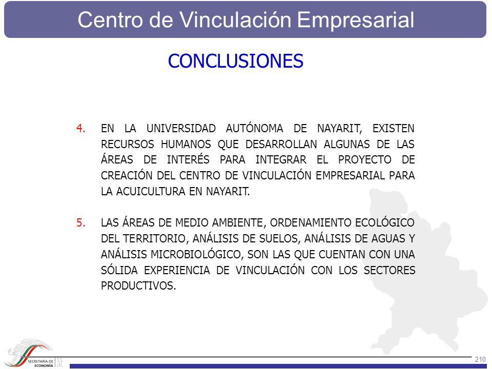 Centro de Vinculación Empresarial 210 4.EN LA UNIVERSIDAD AUTÓNOMA DE NAYARIT, EXISTEN RECURSOS HUMANOS QUE DESARROLLAN ALGUNAS DE LAS ÁREAS DE INTERÉ