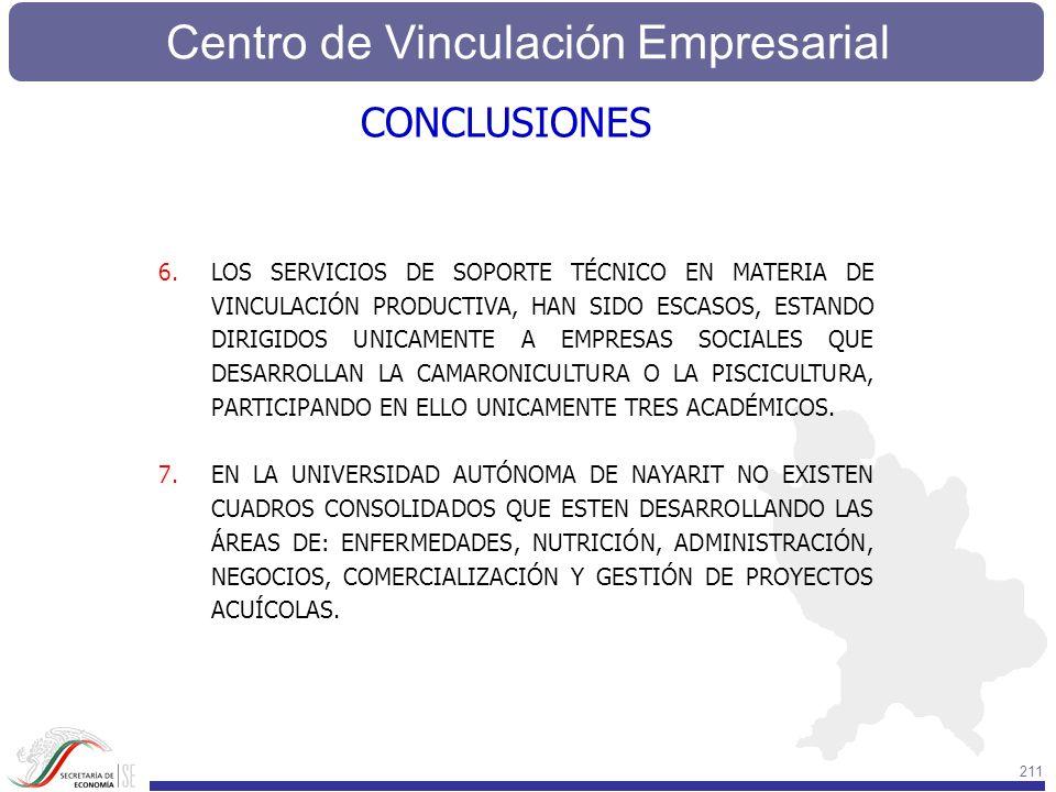 Centro de Vinculación Empresarial 211 6.LOS SERVICIOS DE SOPORTE TÉCNICO EN MATERIA DE VINCULACIÓN PRODUCTIVA, HAN SIDO ESCASOS, ESTANDO DIRIGIDOS UNI