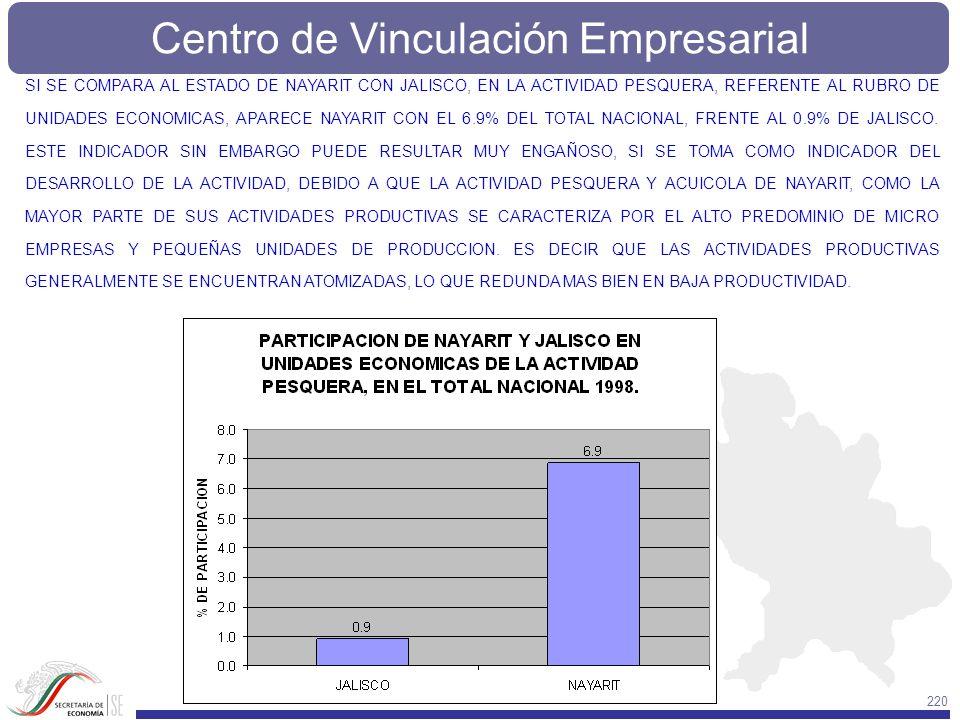 Centro de Vinculación Empresarial 220 SI SE COMPARA AL ESTADO DE NAYARIT CON JALISCO, EN LA ACTIVIDAD PESQUERA, REFERENTE AL RUBRO DE UNIDADES ECONOMI