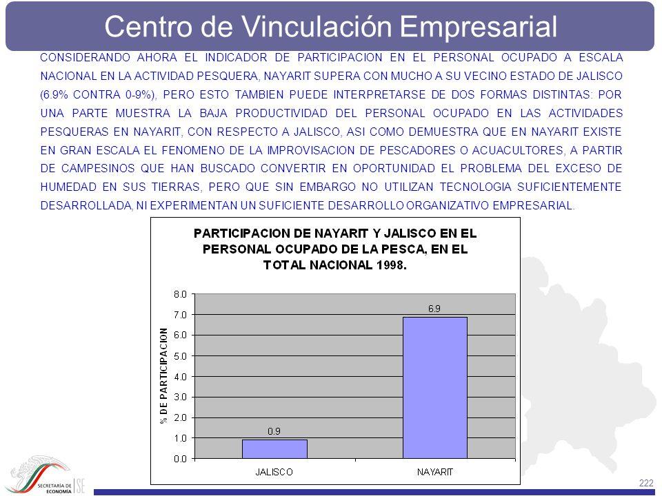 Centro de Vinculación Empresarial 222 CONSIDERANDO AHORA EL INDICADOR DE PARTICIPACION EN EL PERSONAL OCUPADO A ESCALA NACIONAL EN LA ACTIVIDAD PESQUE