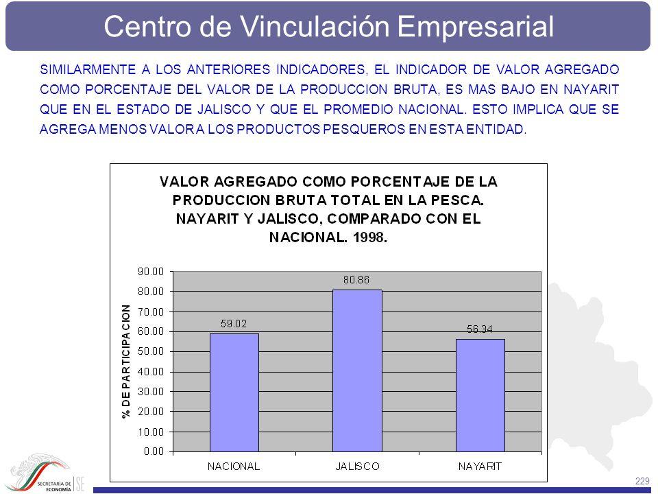 Centro de Vinculación Empresarial 229 SIMILARMENTE A LOS ANTERIORES INDICADORES, EL INDICADOR DE VALOR AGREGADO COMO PORCENTAJE DEL VALOR DE LA PRODUC