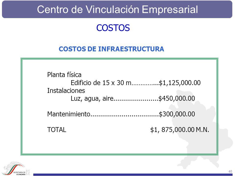 Centro de Vinculación Empresarial 40 COSTOS DE INFRAESTRUCTURA COSTOS Planta física Edificio de 15 x 30 m…………...$1,125,000.00 Instalaciones Luz, agua,