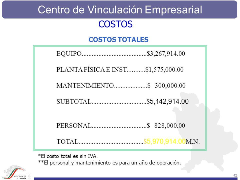 Centro de Vinculación Empresarial 42 COSTOS TOTALES EQUIPO.......................................$3,267,914.00 PLANTA FÍSICA E INST...........$1,575,0